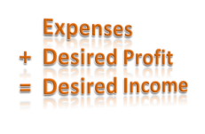 Income Equation